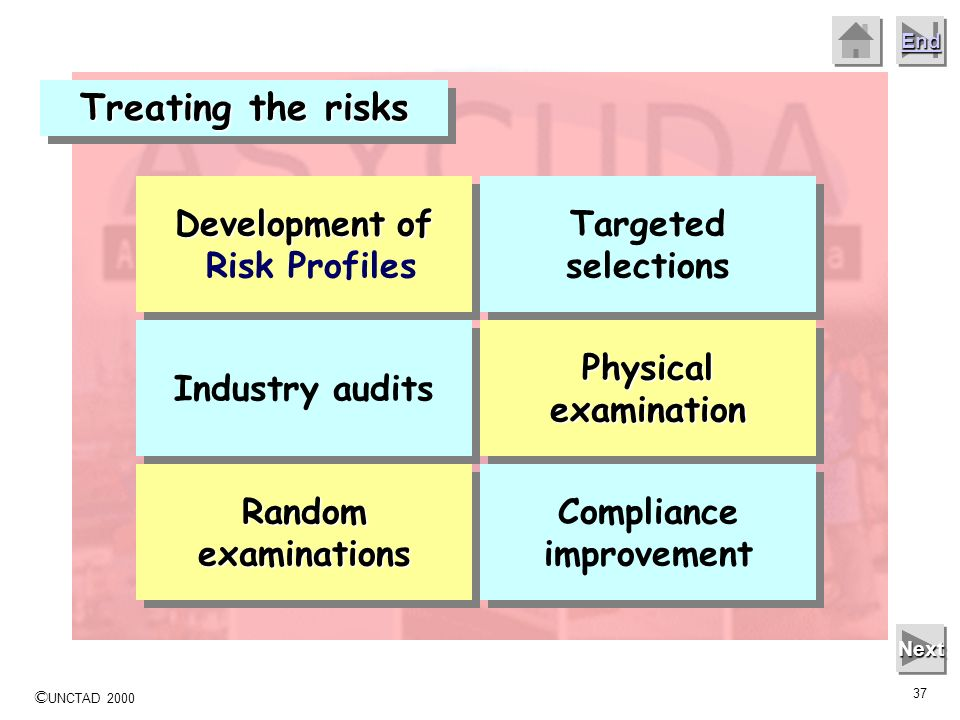 Development of Risk Profiles Compliance improvement