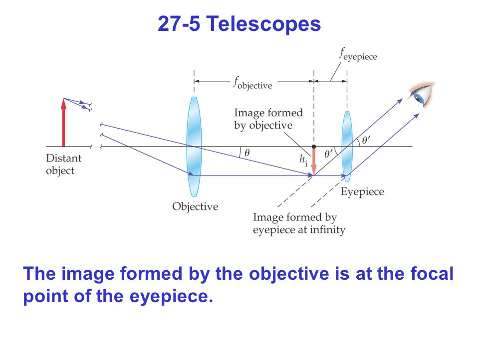 27-5 Telescopes The image formed by the objective is at the focal point of the eyepiece.