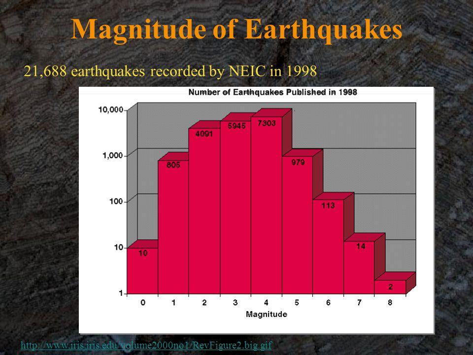 Magnitude of Earthquakes