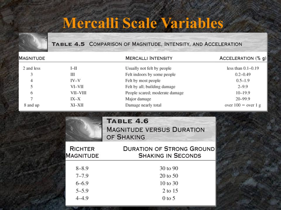 Mercalli Scale Variables