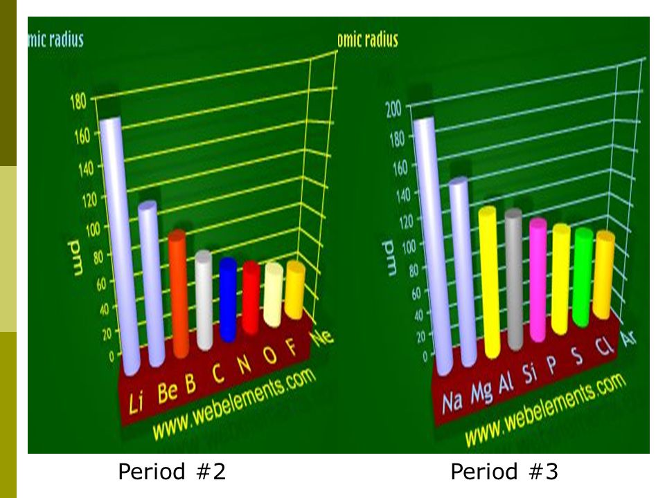 Period #2 Period #3