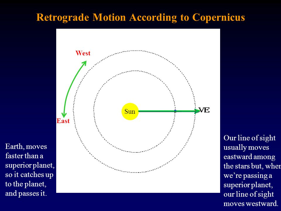 Retrograde Motion According to Copernicus