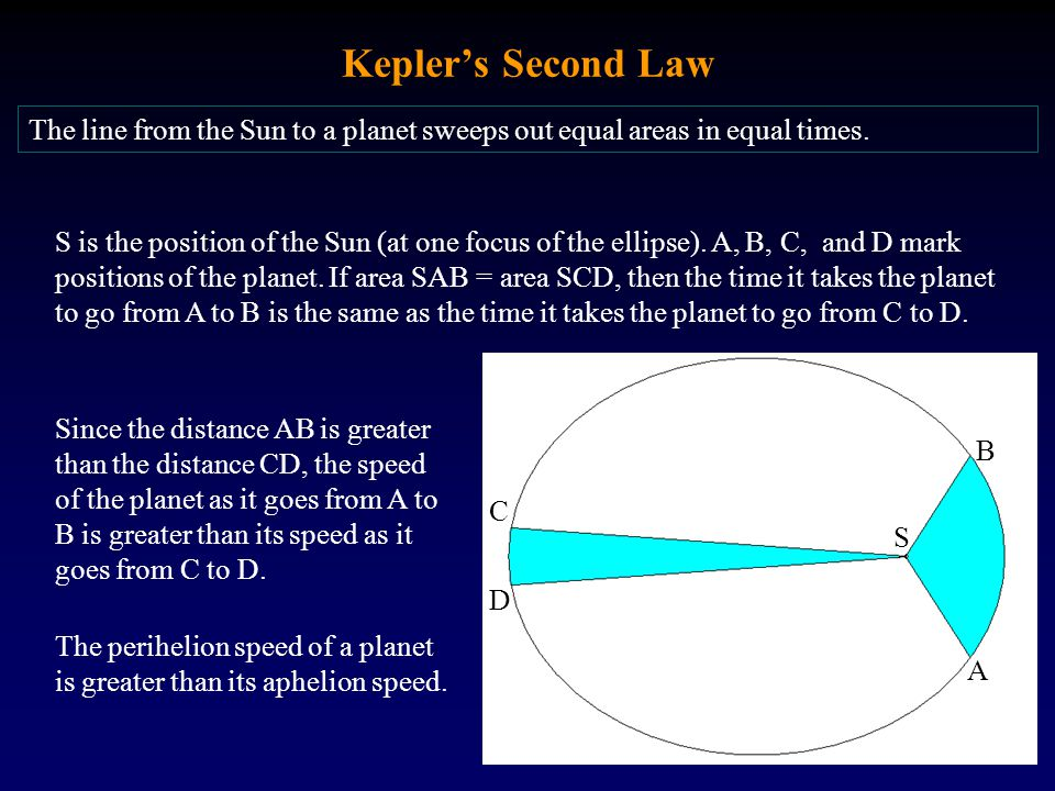 Kepler's Second Law The line from the Sun to a planet sweeps out equal areas in equal times.