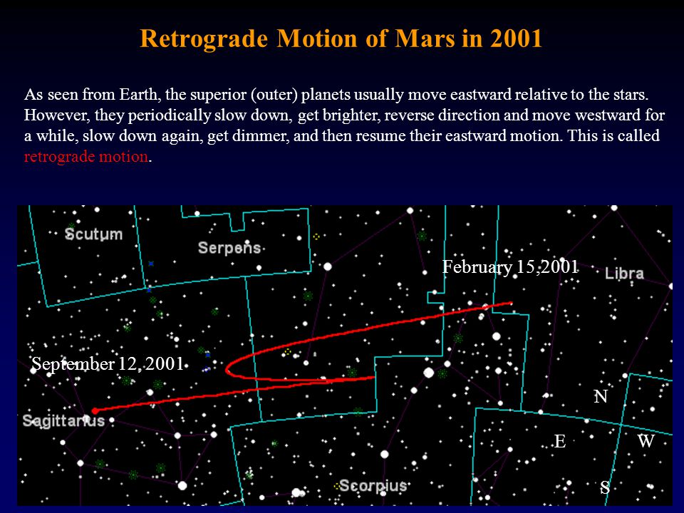 Retrograde Motion of Mars in 2001