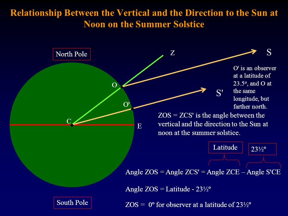 Relationship Between the Vertical and the Direction to the Sun at Noon on the Summer Solstice