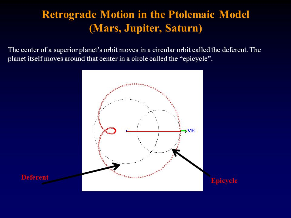 Retrograde Motion in the Ptolemaic Model (Mars, Jupiter, Saturn)