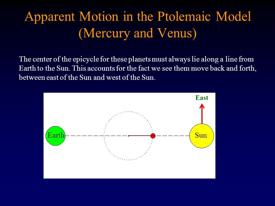 Apparent Motion in the Ptolemaic Model (Mercury and Venus)