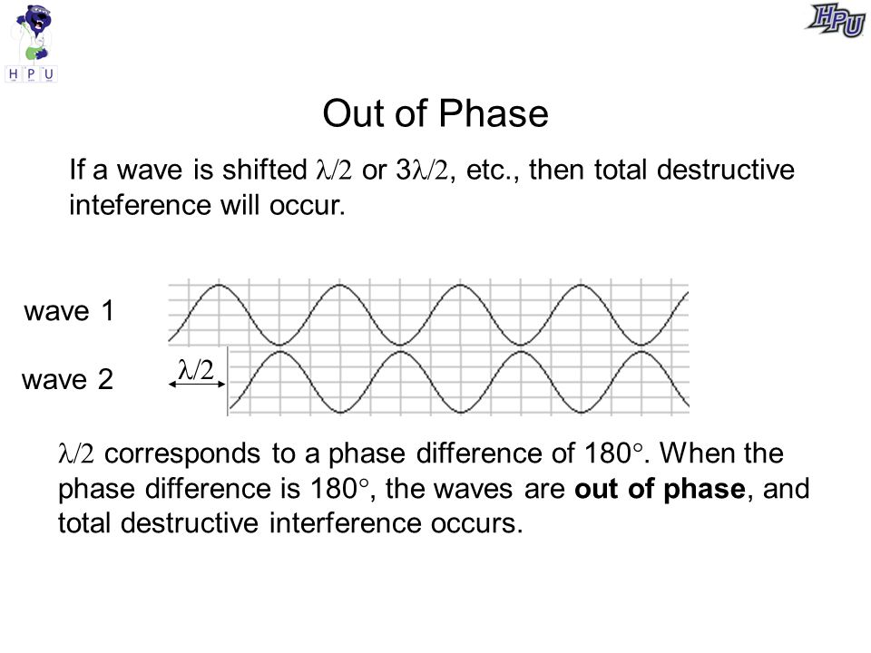 Out of Phase If a wave is shifted  or 3, etc., then total destructive inteference will occur.