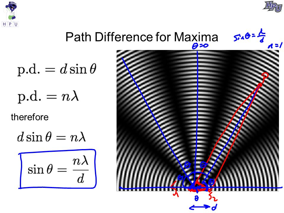 Path Difference for Maxima