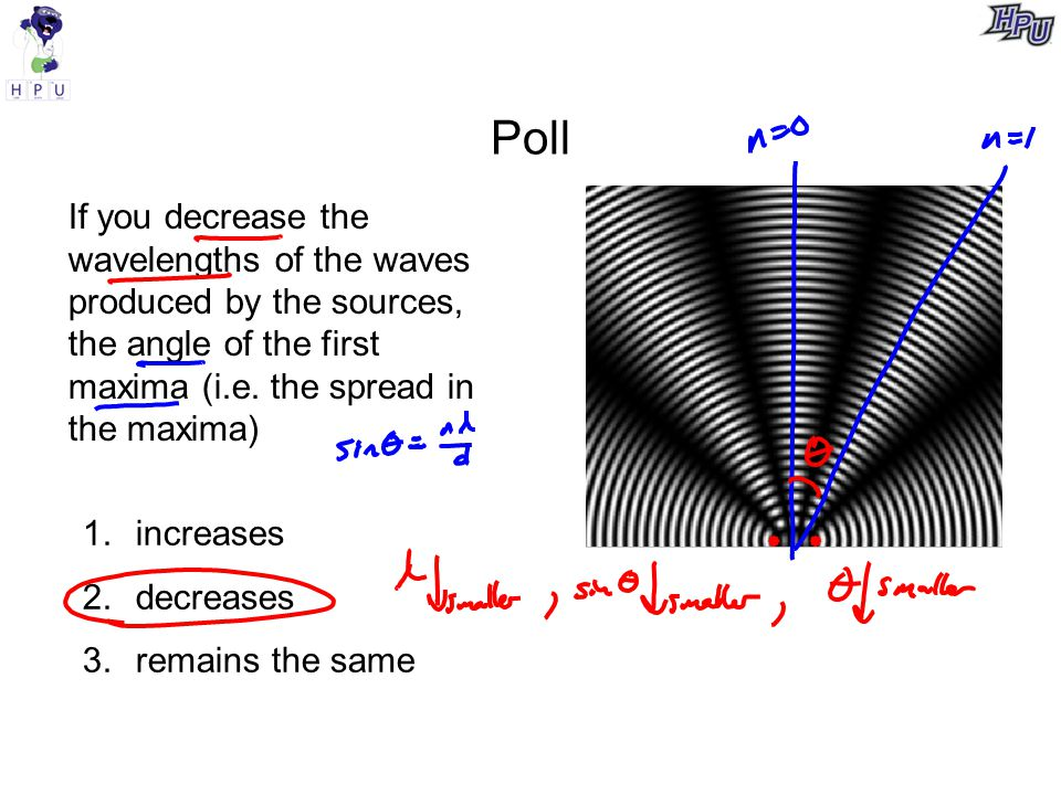 Poll If you decrease the wavelengths of the waves produced by the sources, the angle of the first maxima (i.e. the spread in the maxima)