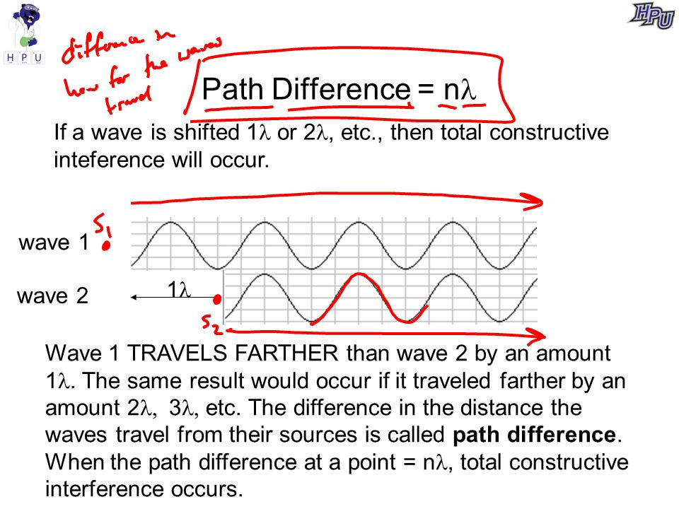 Path Difference = n If a wave is shifted 1 or 2, etc., then total constructive inteference will occur.