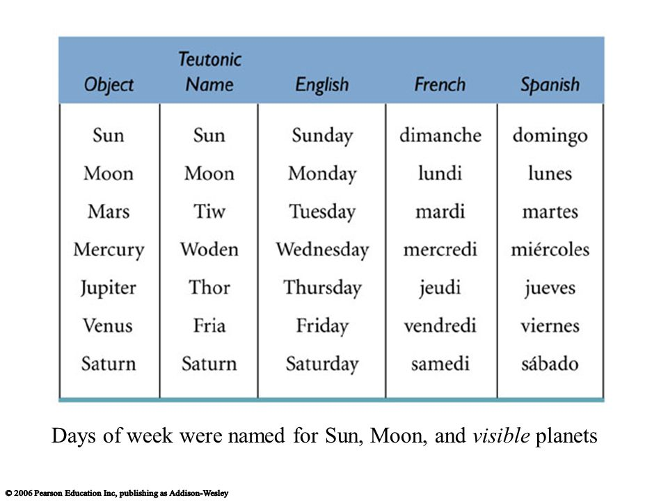 Days of week were named for Sun, Moon, and visible planets