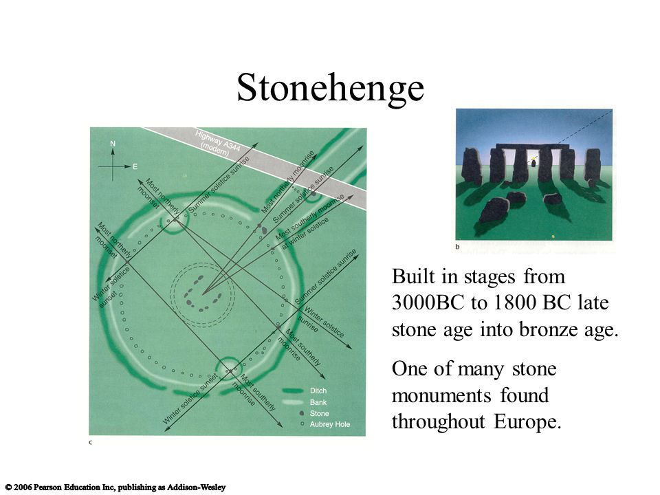 Stonehenge Built in stages from 3000BC to 1800 BC late stone age into bronze age.