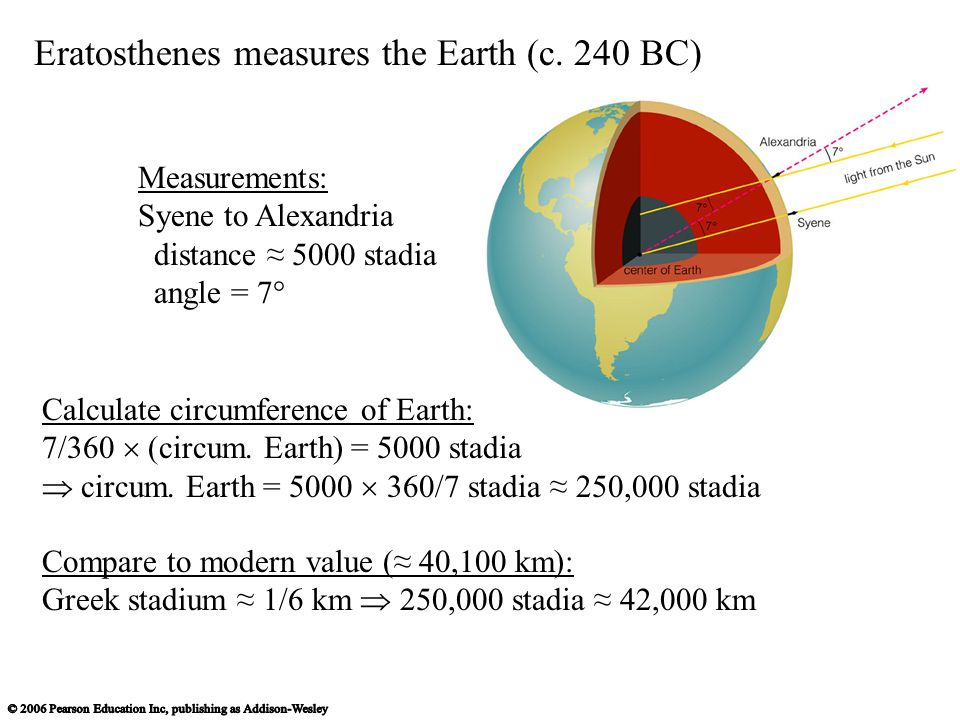 Eratosthenes measures the Earth (c. 240 BC)