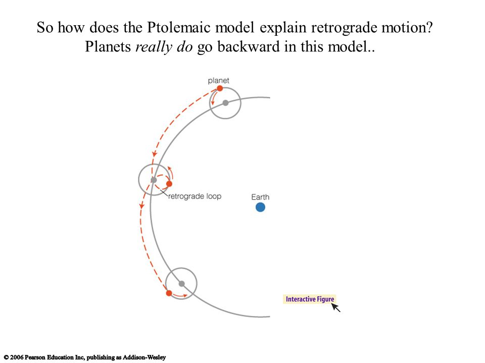 So how does the Ptolemaic model explain retrograde motion
