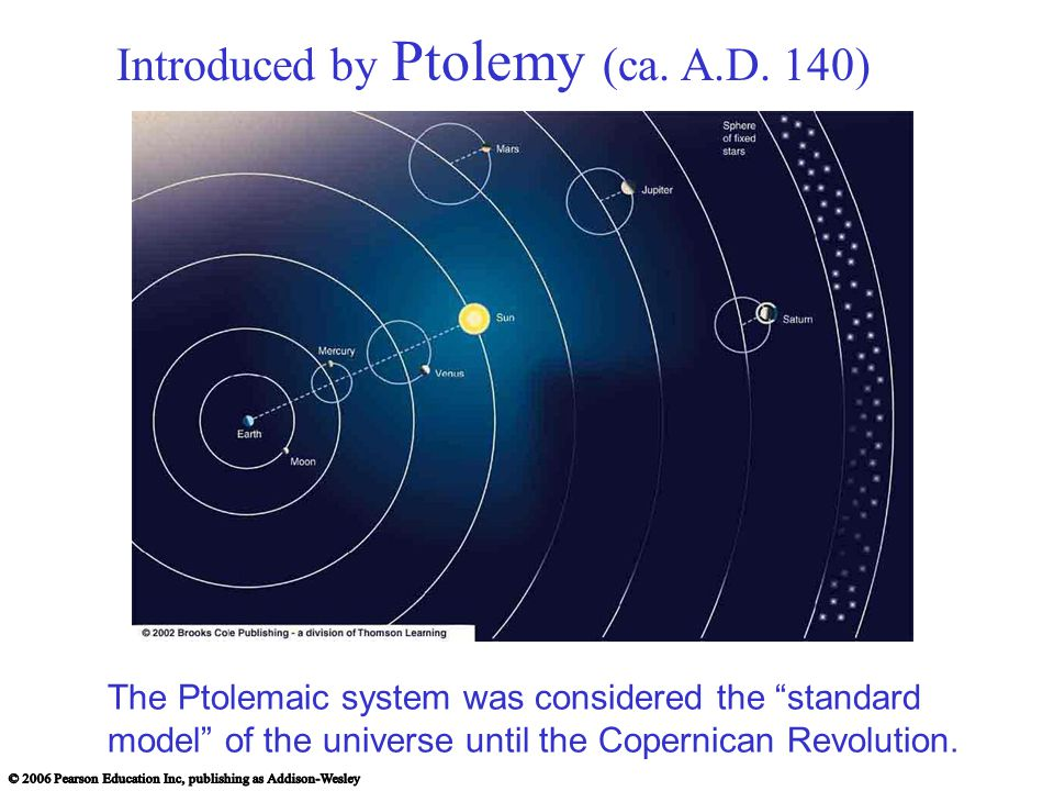 Introduced by Ptolemy (ca. A.D. 140)