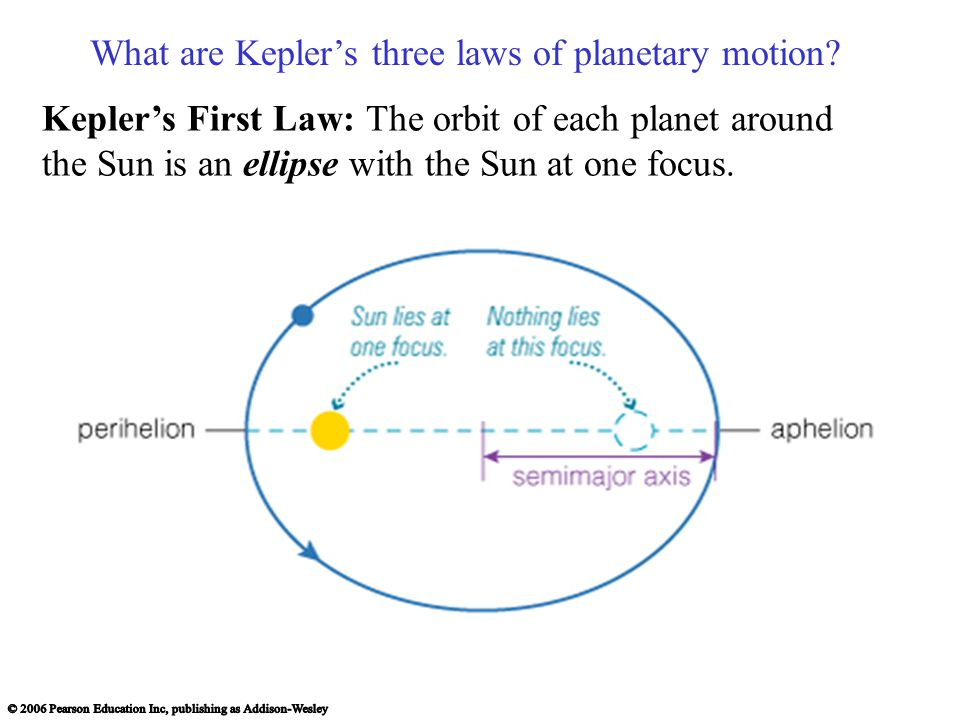 What are Kepler's three laws of planetary motion