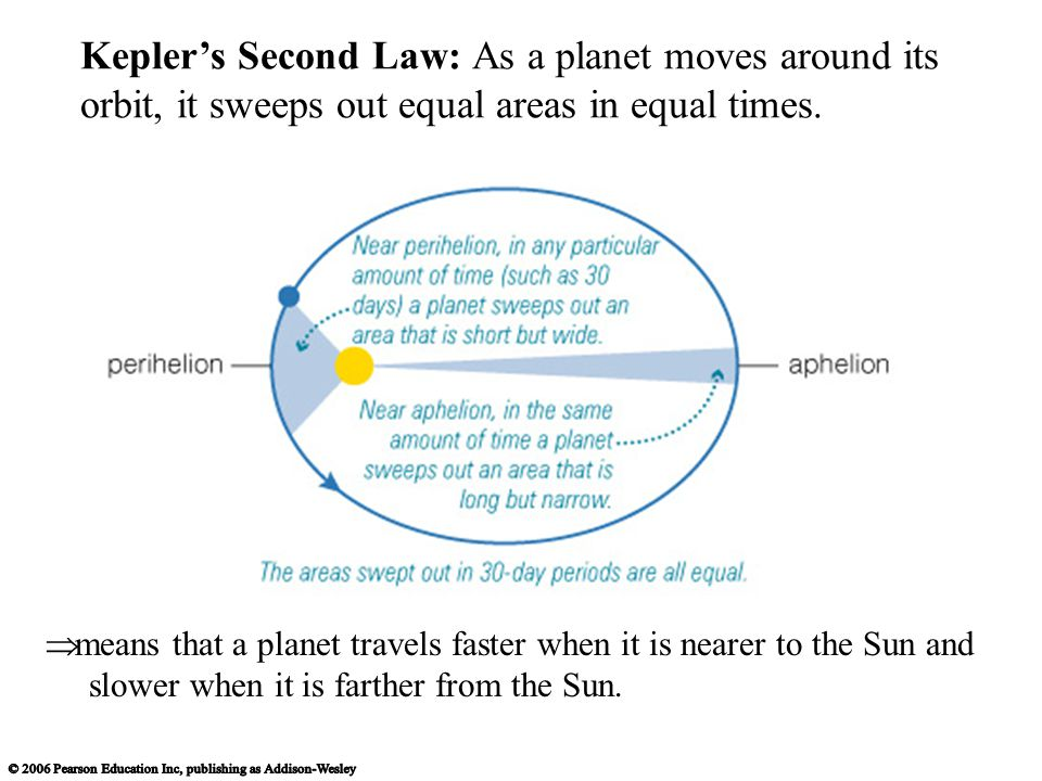 Kepler's Second Law: As a planet moves around its orbit, it sweeps out equal areas in equal times.
