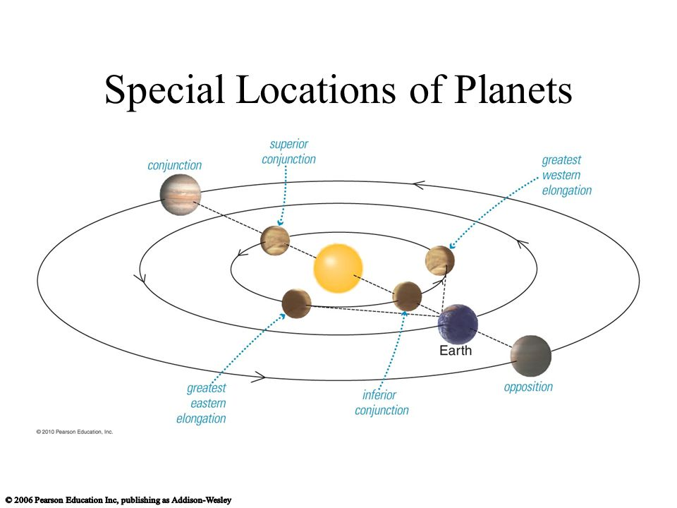Special Locations of Planets