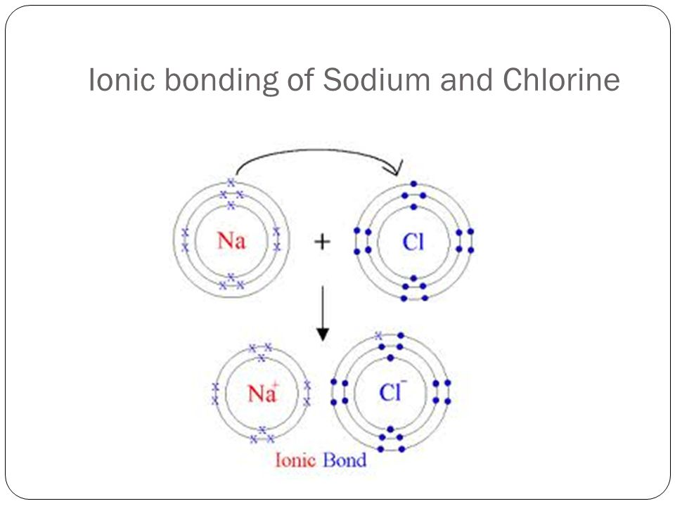 Ionic bonding of Sodium and Chlorine