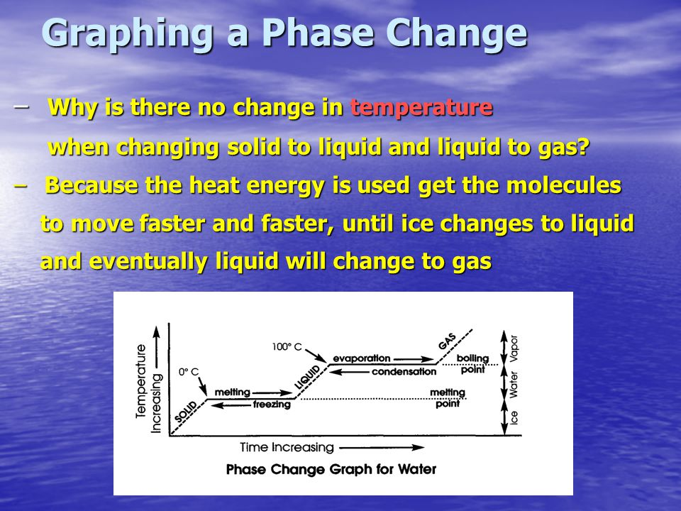 Graphing a Phase Change