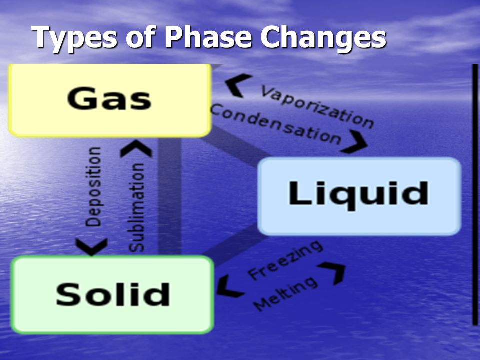 Types of Phase Changes