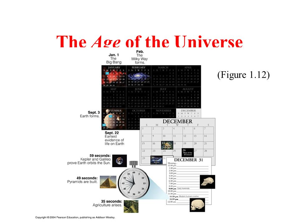 The Age of the Universe If the entire age of the Universe were 1 calendar year, then 1 month would be equivalent to roughly 1 billion years.