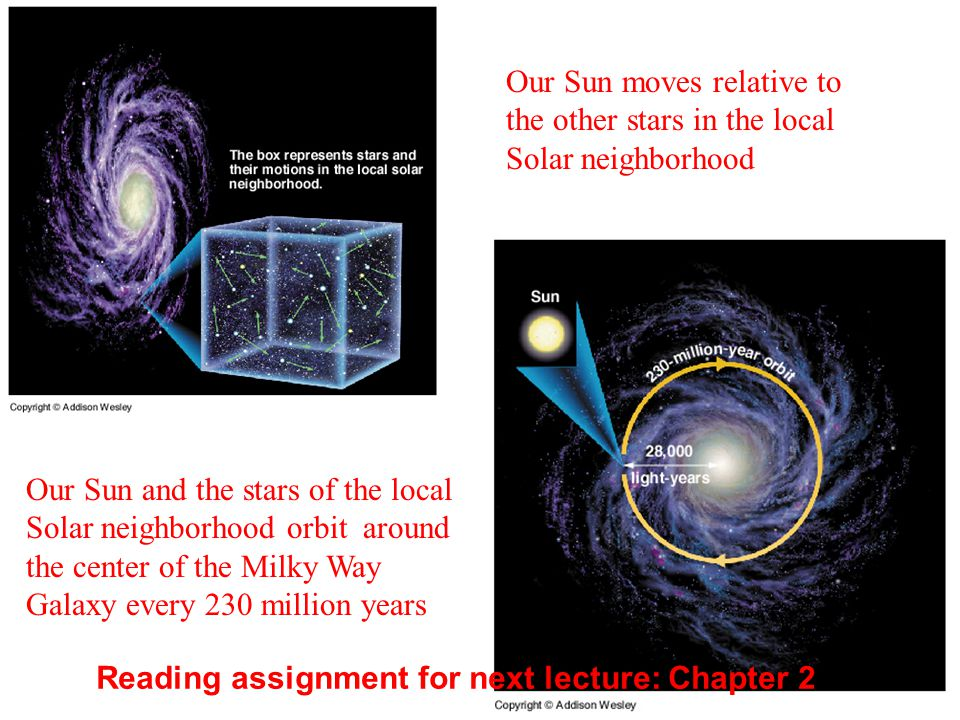Our Sun moves relative to the other stars in the local Solar neighborhood