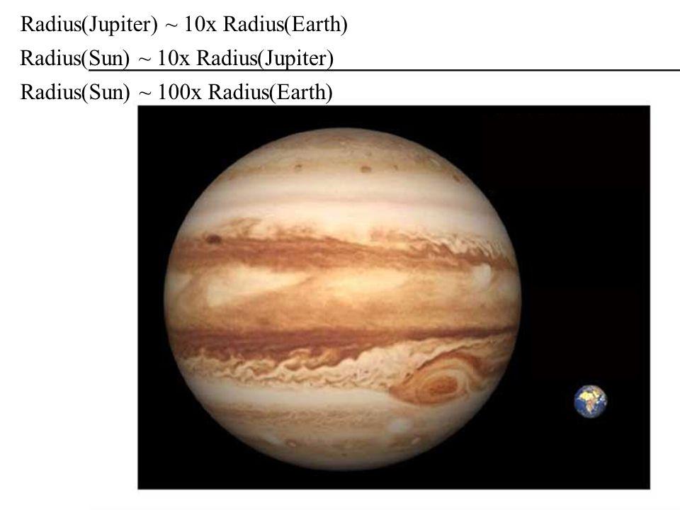 Radius(Jupiter) ~ 10x Radius(Earth)