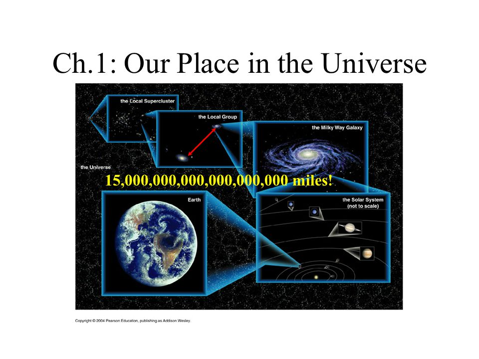 Ch.1: Our Place in the Universe