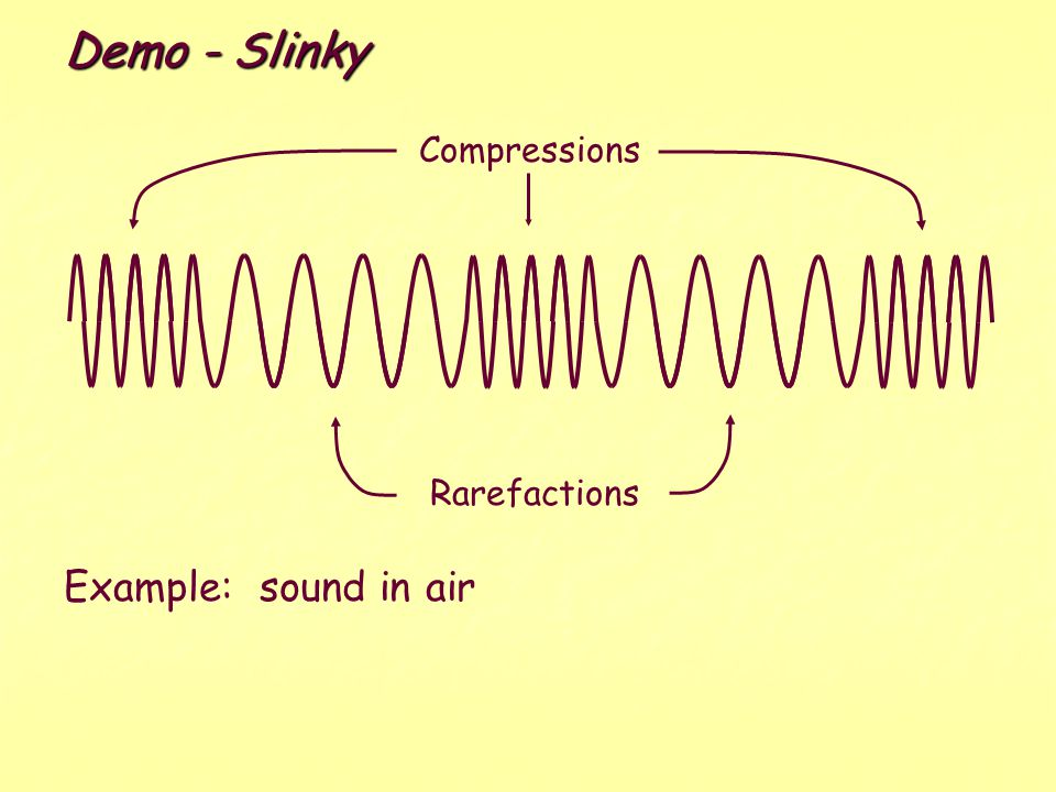Demo - Slinky Compressions Rarefactions Example: sound in air