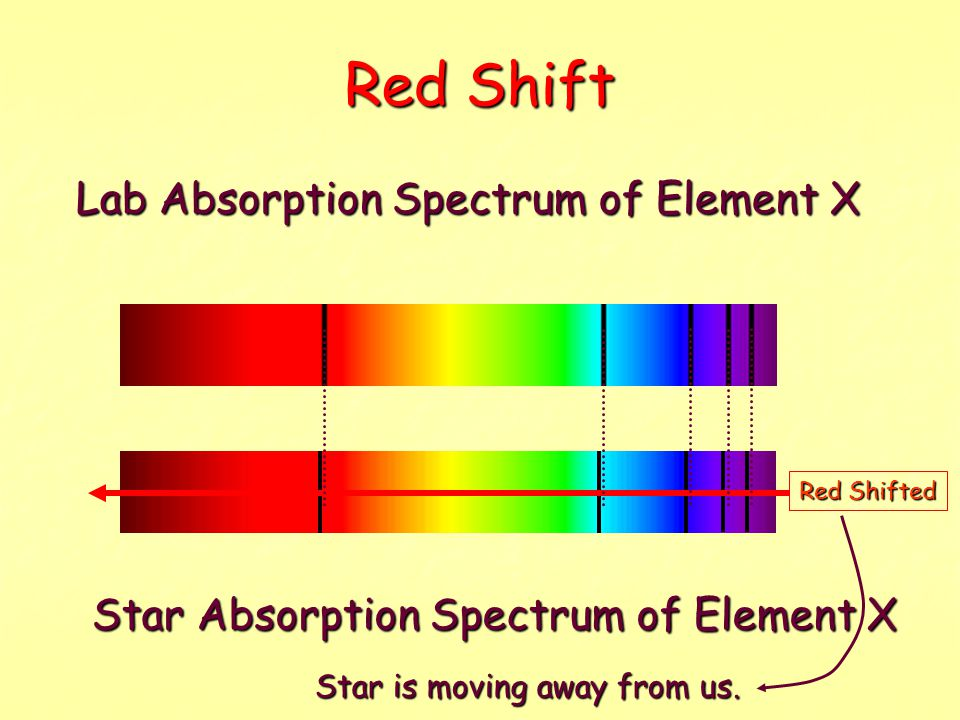 Red Shift Lab Absorption Spectrum of Element X