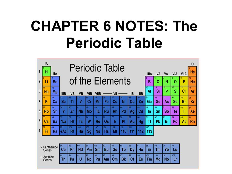 CHAPTER 6 NOTES: The Periodic Table