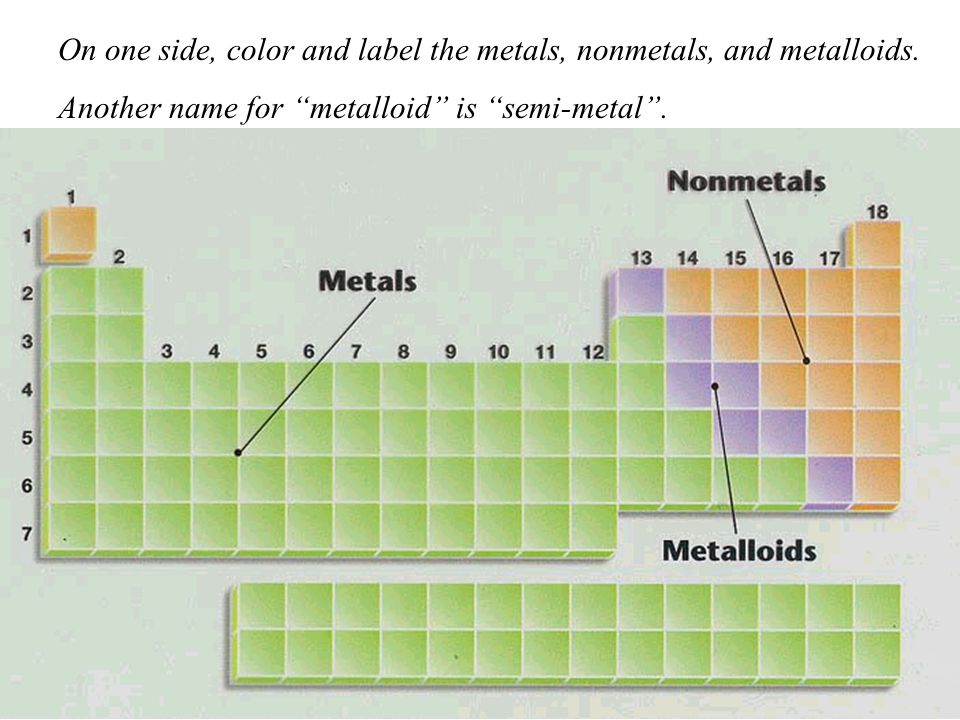 On one side, color and label the metals, nonmetals, and metalloids.