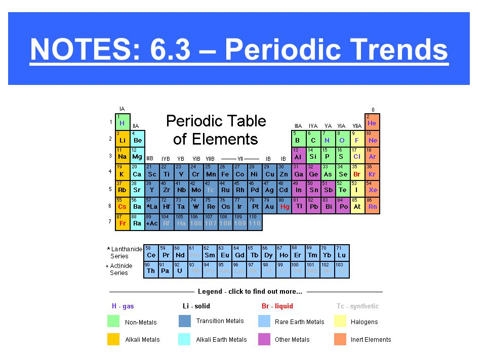 NOTES: 6.3 – Periodic Trends