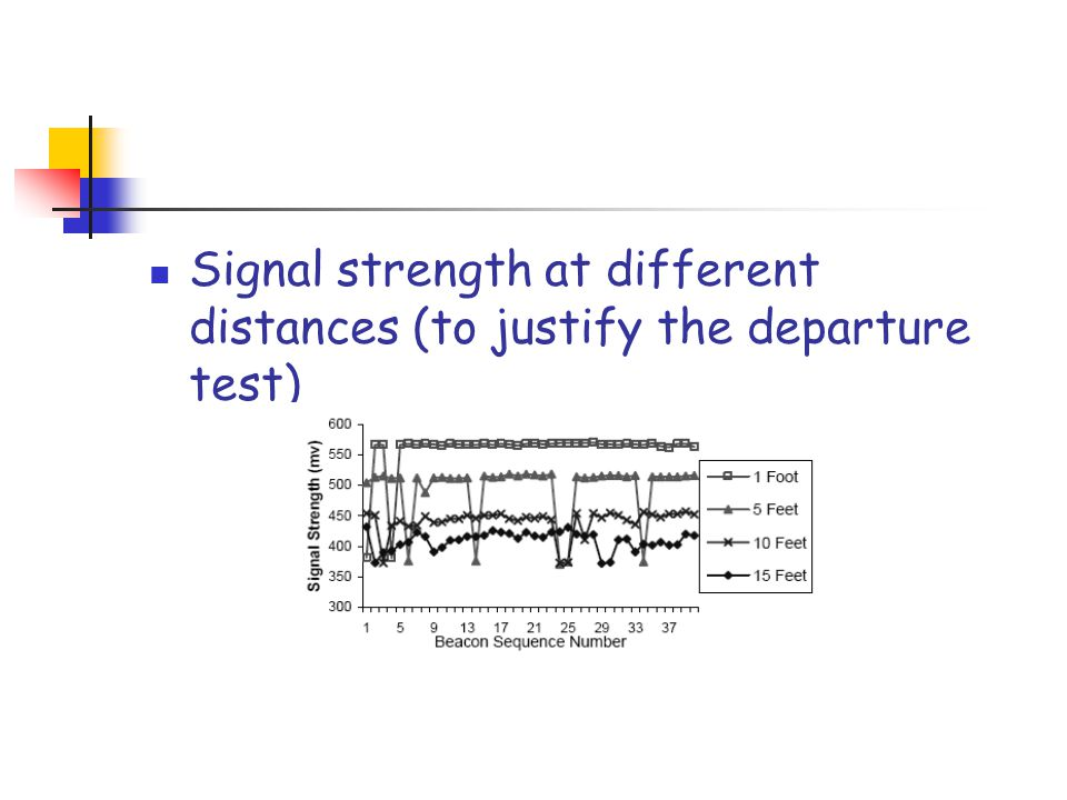 Signal strength at different distances (to justify the departure test)