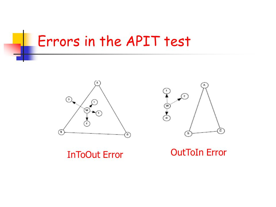 Errors in the APIT test OutToIn Error InToOut Error
