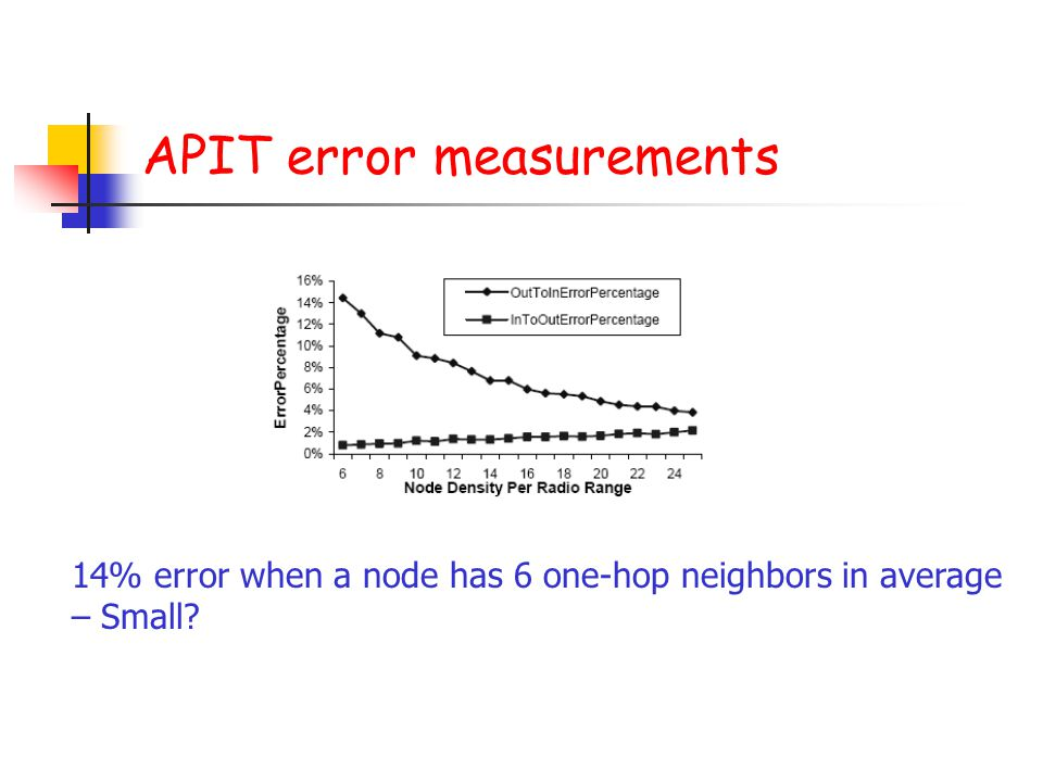 APIT error measurements