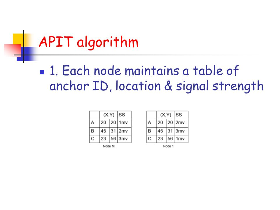 APIT algorithm 1. Each node maintains a table of anchor ID, location & signal strength