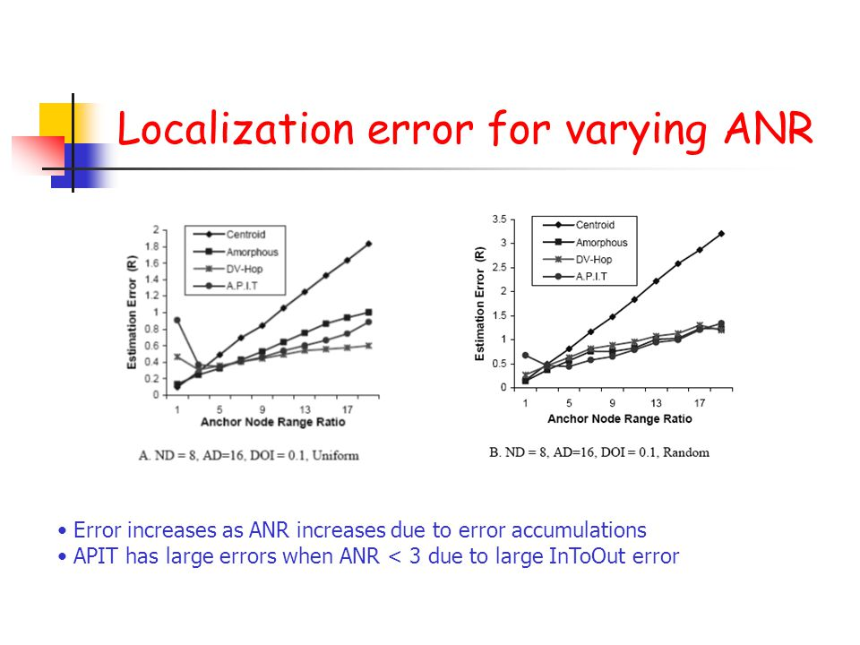 Localization error for varying ANR