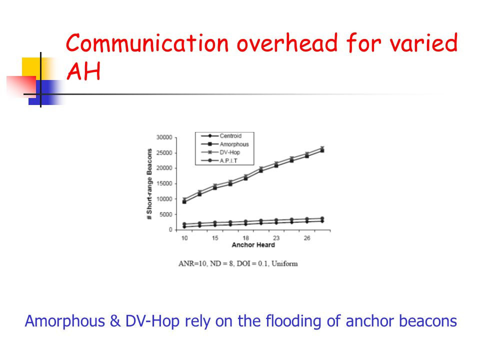 Communication overhead for varied AH