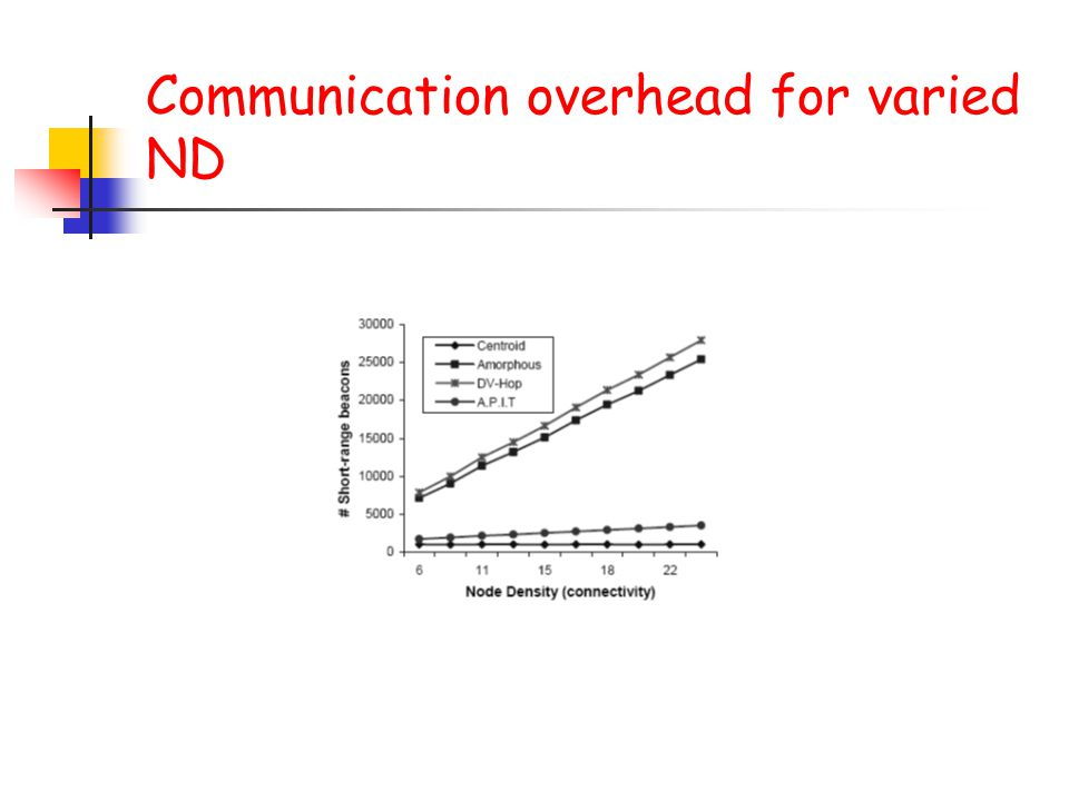 Communication overhead for varied ND