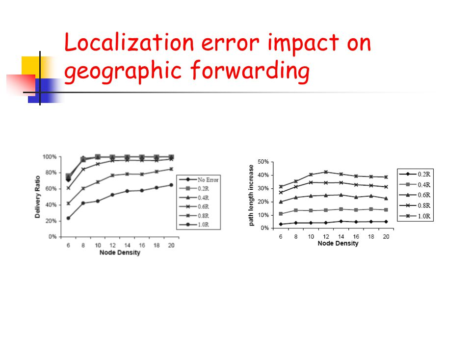 Localization error impact on geographic forwarding