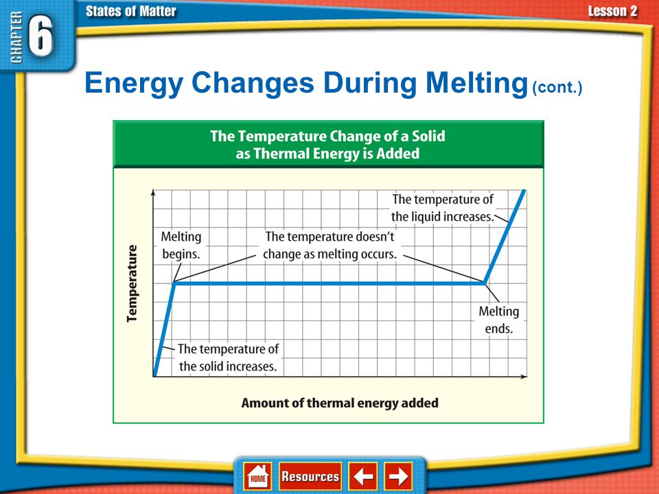 Energy Changes During Melting (cont.)