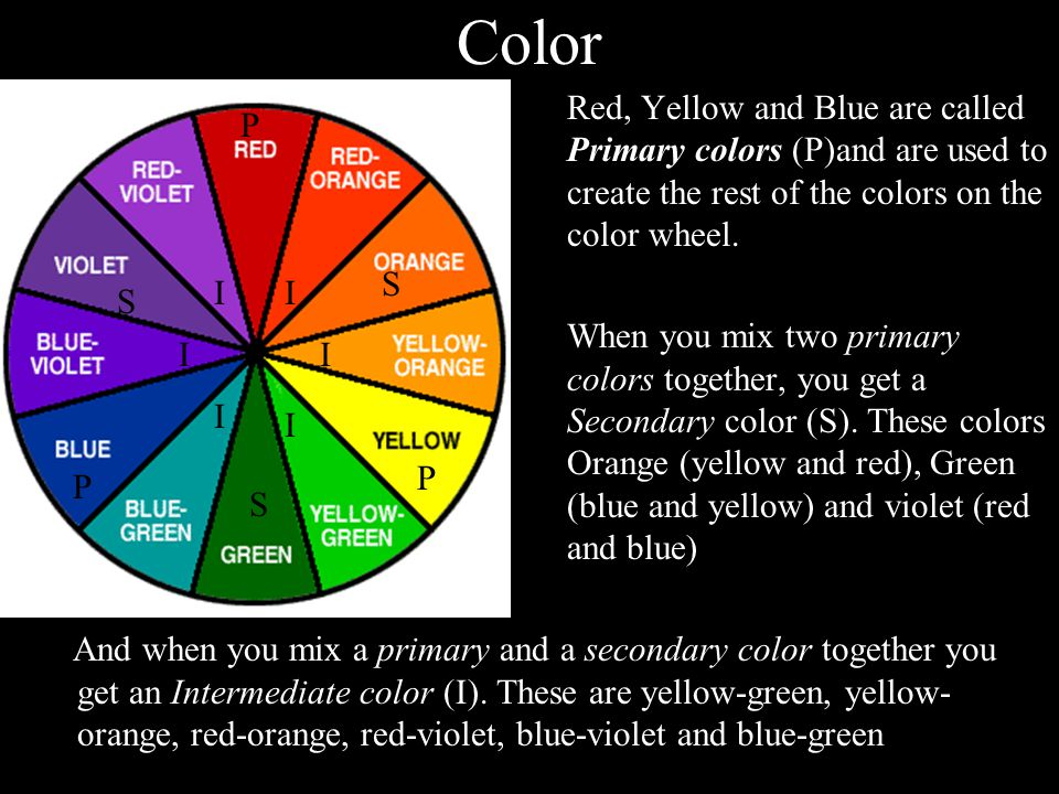 Color Red, Yellow and Blue are called Primary colors (P)and are used to create the rest of the colors on the color wheel.