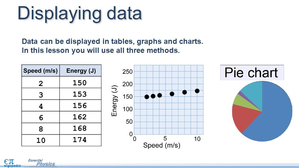 Displaying data Data can be displayed in tables, graphs and charts.
