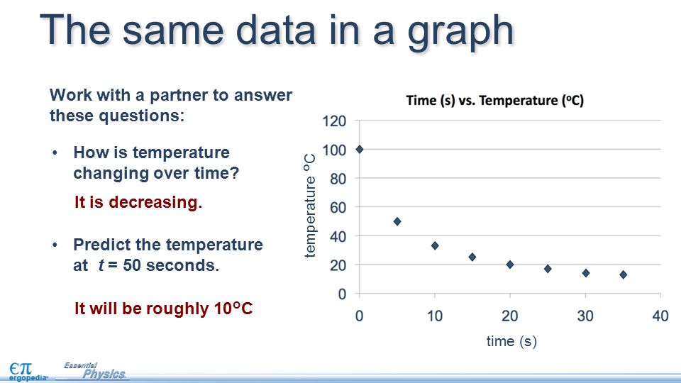The same data in a graph Work with a partner to answer these questions: How is temperature changing over time