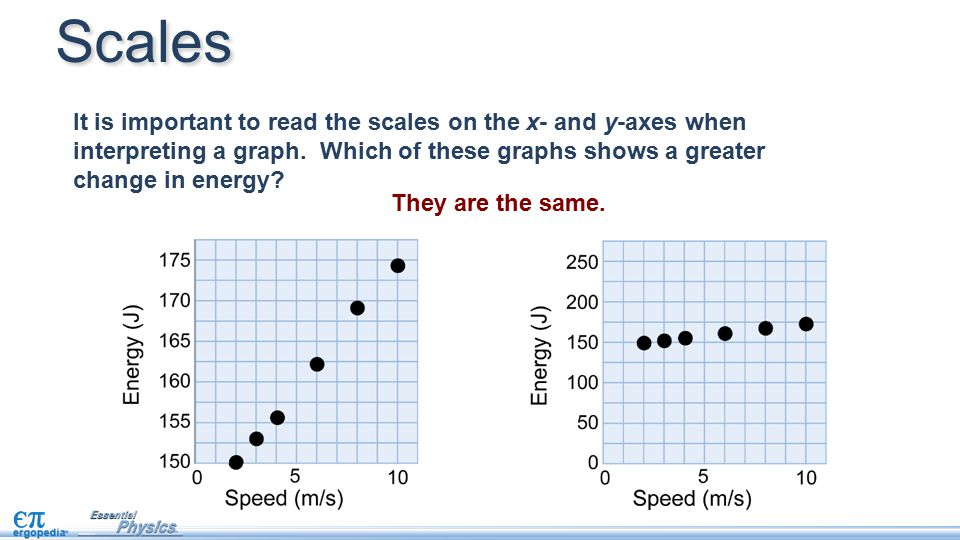 Scales It is important to read the scales on the x- and y-axes when interpreting a graph. Which of these graphs shows a greater change in energy
