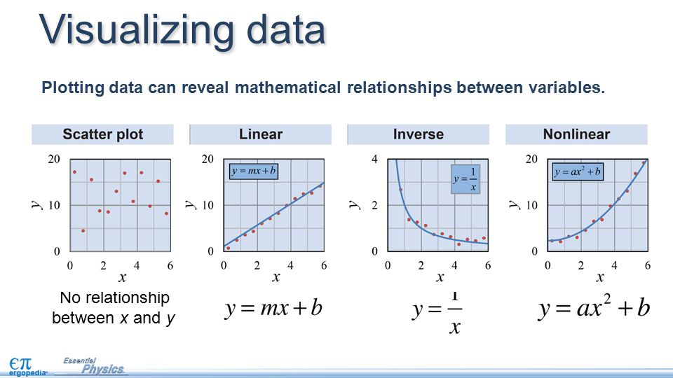 Visualizing data Plotting data can reveal mathematical relationships between variables. No relationship.