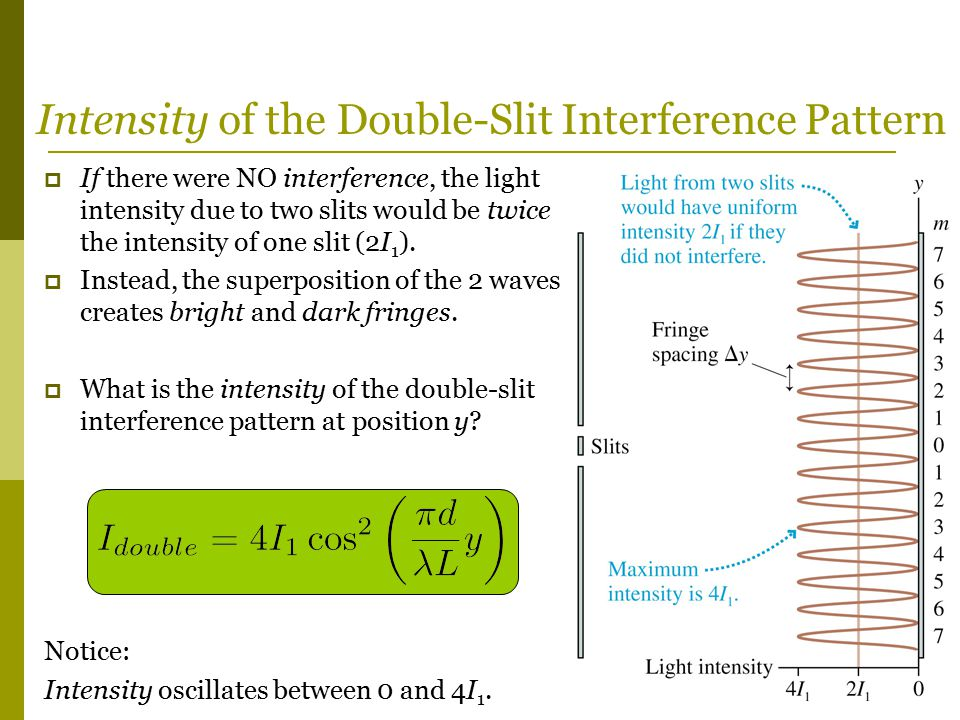 Intensity of the Double-Slit Interference Pattern